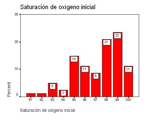 saturación de oxígeno inicial - gráfico