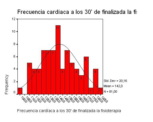 frecuencia cardíaca luego de la fisioterápia
