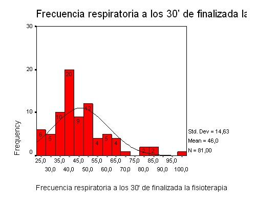 frecuencia respiratoria luego de la fisioterapia